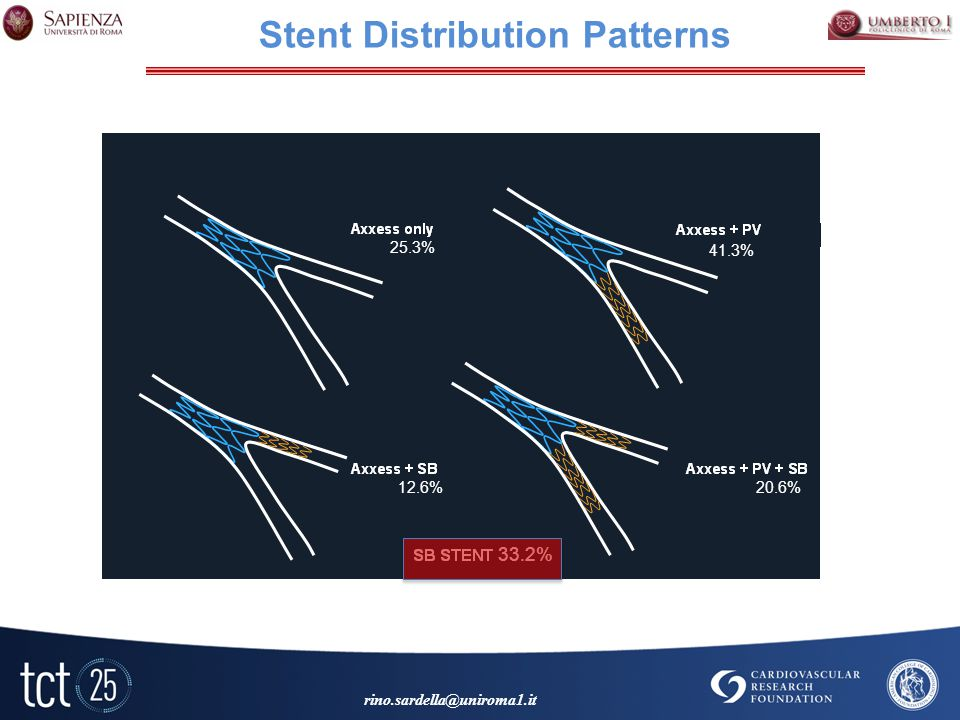 Stent Distribution Patterns 25.3% 41.3% 12.6%20.6% 33.2%