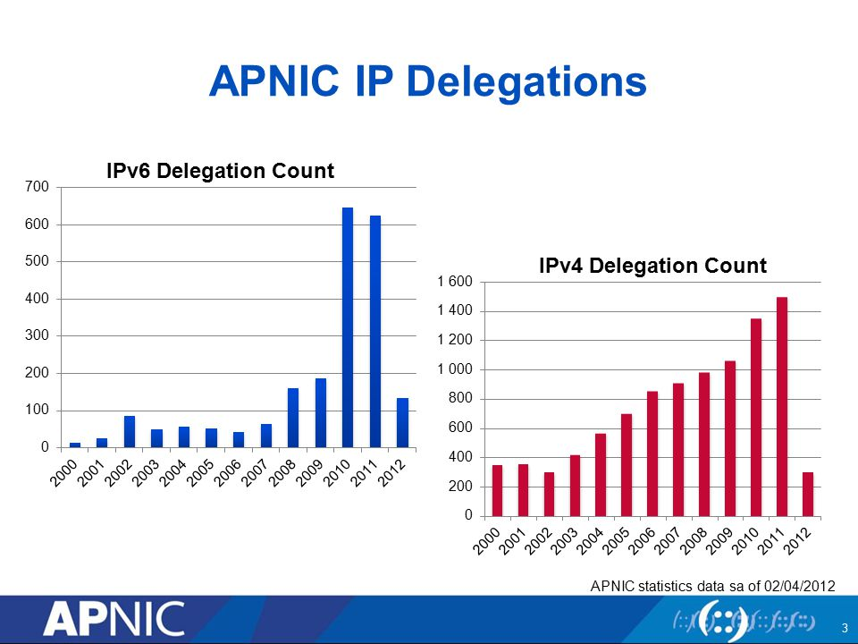 APNIC IP Delegations 3 APNIC statistics data sa of 02/04/2012 IPv6 Delegation Count IPv4 Delegation Count
