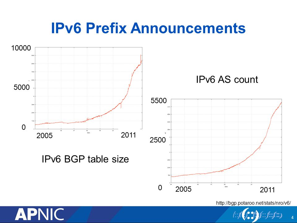 IPv6 Prefix Announcements IPv6 AS count IPv6 BGP table size