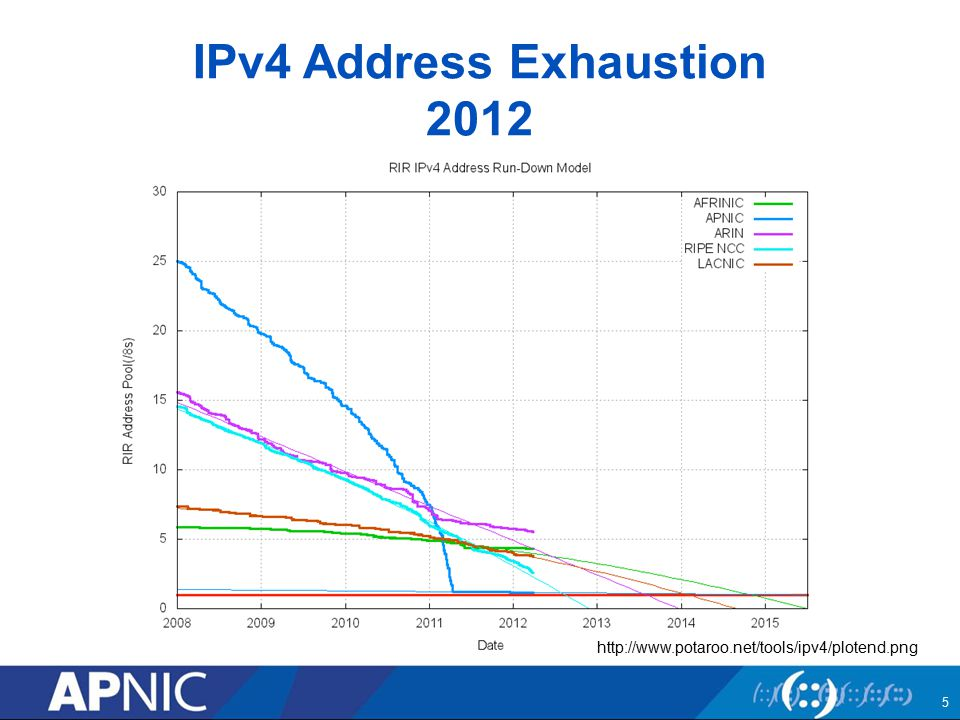 IPv4 Address Exhaustion