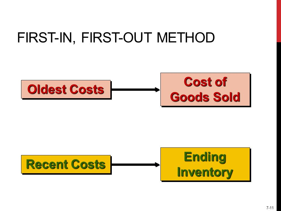 7-11 FIRST-IN, FIRST-OUT METHOD Cost of Goods Sold Oldest Costs Ending Inventory Recent Costs