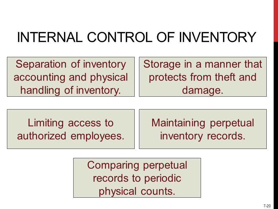 7-20 INTERNAL CONTROL OF INVENTORY Separation of inventory accounting and physical handling of inventory.