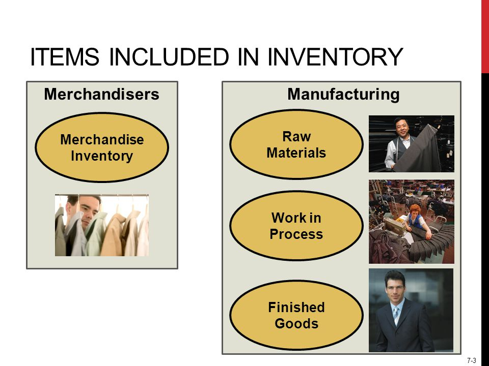 7-3 ITEMS INCLUDED IN INVENTORY Raw Materials Work in Process Finished Goods Merchandise Inventory MerchandisersManufacturing