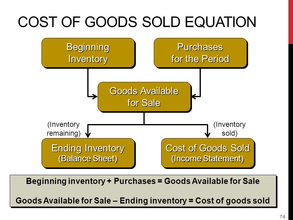 7-6 COST OF GOODS SOLD EQUATION Beginning Inventory Purchases for the Period Ending Inventory (Balance Sheet) Goods Available for Sale Cost of Goods Sold (Income Statement) Beginning inventory + Purchases = Goods Available for Sale Goods Available for Sale – Ending inventory = Cost of goods sold Beginning inventory + Purchases = Goods Available for Sale Goods Available for Sale – Ending inventory = Cost of goods sold (Inventory remaining) (Inventory sold)