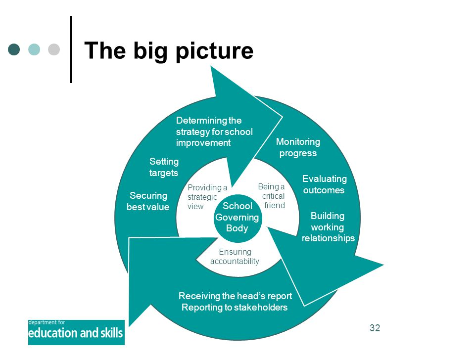 32 The big picture Determining the strategy for school improvement Setting targets Securing best value School Governing Body Being a critical friend Providing a strategic view Ensuring accountability Monitoring progress Evaluating outcomes Building working relationships Receiving the head's report Reporting to stakeholders