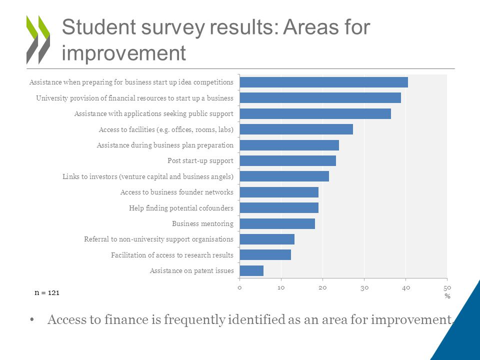 Student survey results: Areas for improvement Access to finance is frequently identified as an area for improvement.
