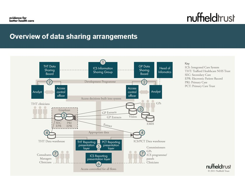 Overview of data sharing arrangements