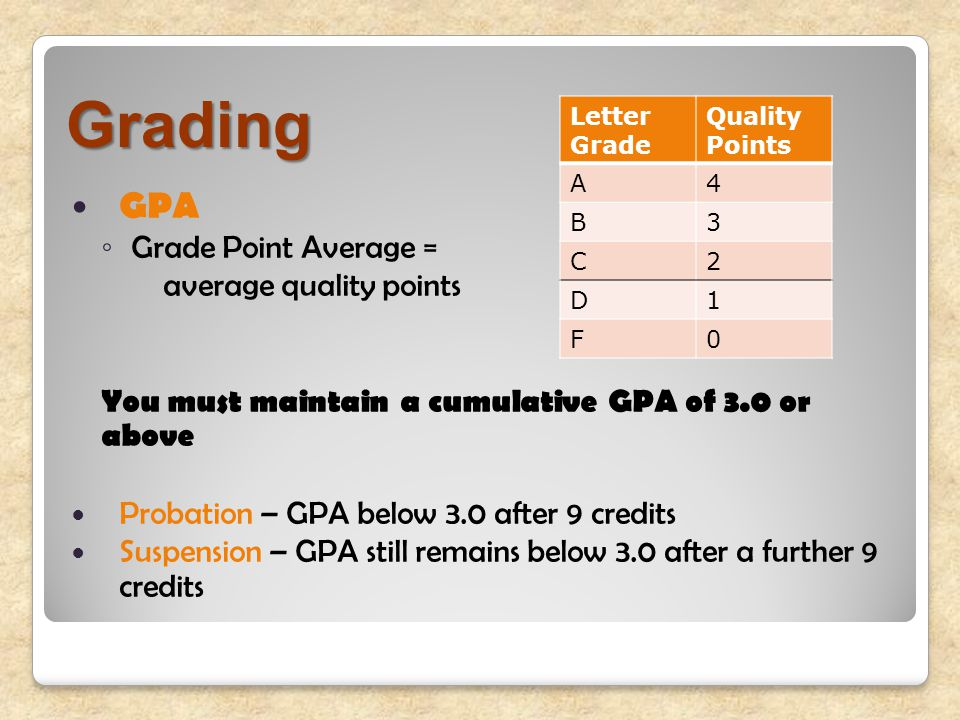 Grading GPA ◦ Grade Point Average = average quality points You must maintain a cumulative GPA of 3.0 or above Probation – GPA below 3.0 after 9 credits Suspension – GPA still remains below 3.0 after a further 9 credits Letter Grade Quality Points A4 B3 C2 D1 F0