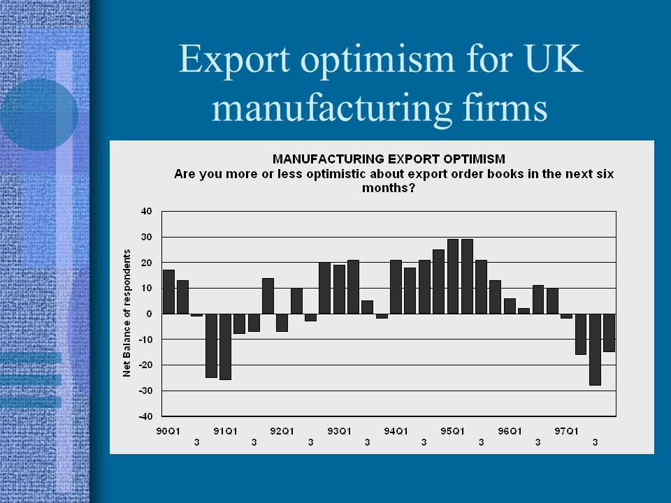 Export optimism for UK manufacturing firms