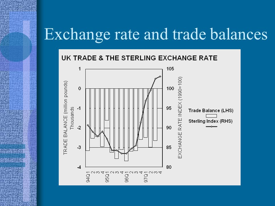 Exchange rate and trade balances