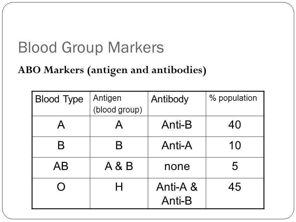 Blood Group Markers ABO Markers (antigen and antibodies) Blood Type Antigen (blood group) Antibody % population AAAnti-B40 BBAnti-A10 ABA & Bnone5 OHAnti-A & Anti-B 45
