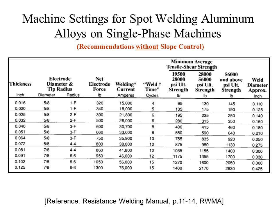 Spot weld al equipment resistance welding lesson objectives when 5 machine settings for spot welding aluminum alloys on single phase machines reference resistance welding manual p11 14 rwma recommendations without sciox Gallery