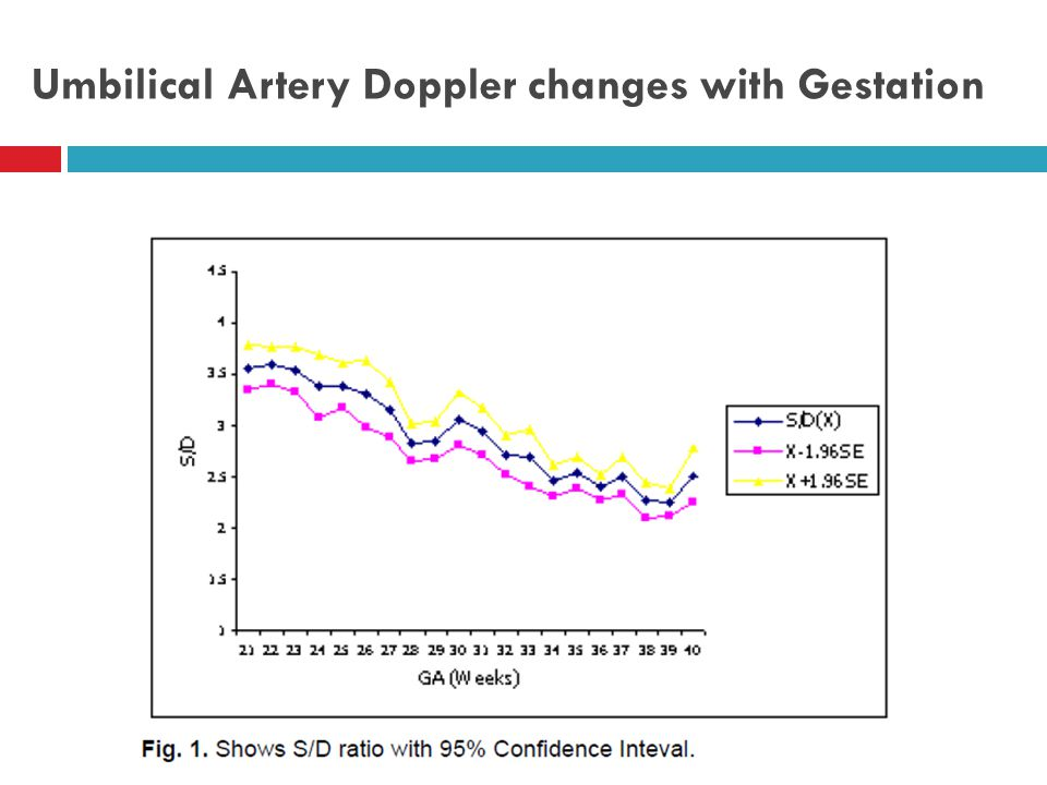 Umbilical Artery Doppler changes with Gestation