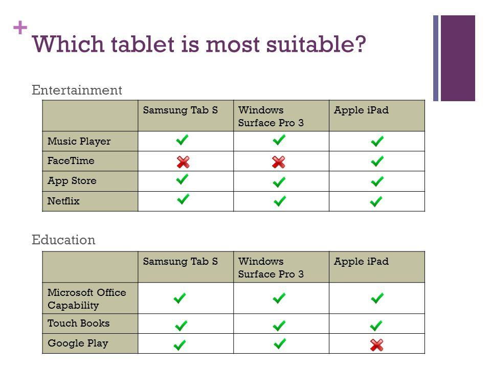 College Students: Choosing a Tablet Morgan Elledge Jherica