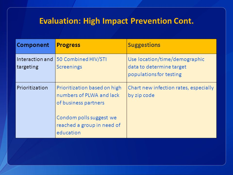 Evaluation: High Impact Prevention Cont.