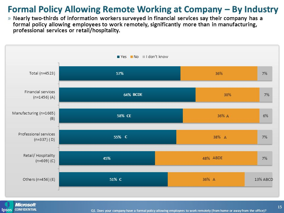 CONFIDENTIAL Formal Policy Allowing Remote Working at Company – By IndustryFormal Policy Allowing Remote Working at Company – By Industry »Nearly two-thirds of information workers surveyed in financial services say their company has a formal policy allowing employees to work remotely, significantly more than in manufacturing, professional services or retail/hospitality.
