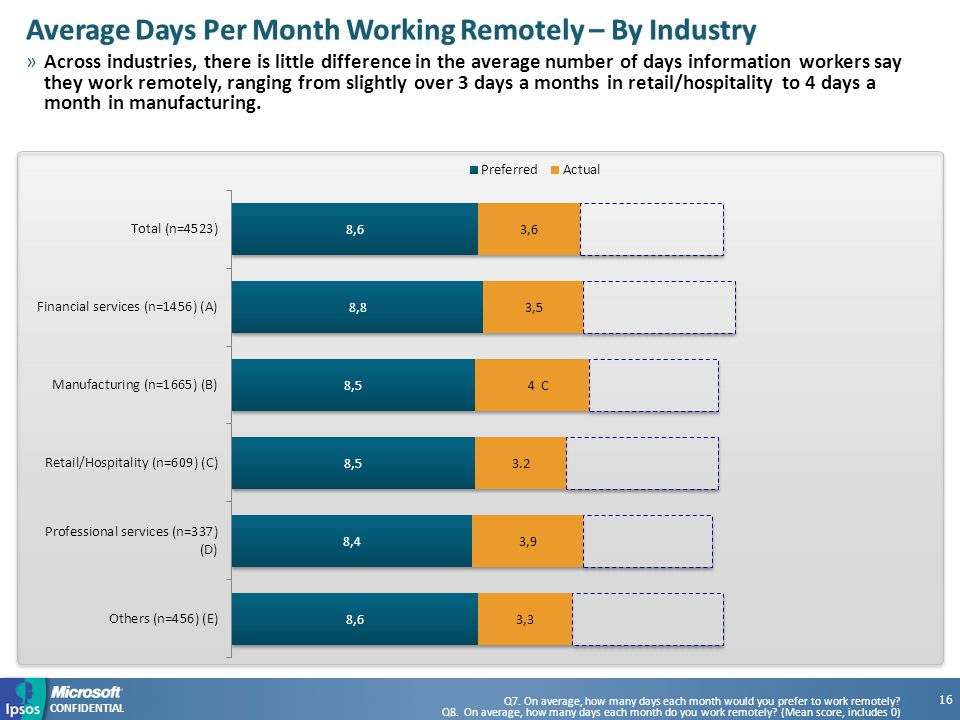 CONFIDENTIAL Average Days Per Month Working Remotely – By IndustryAverage Days Per Month Working Remotely – By Industry »Across industries, there is little difference in the average number of days information workers say they work remotely, ranging from slightly over 3 days a months in retail/hospitality to 4 days a month in manufacturing.