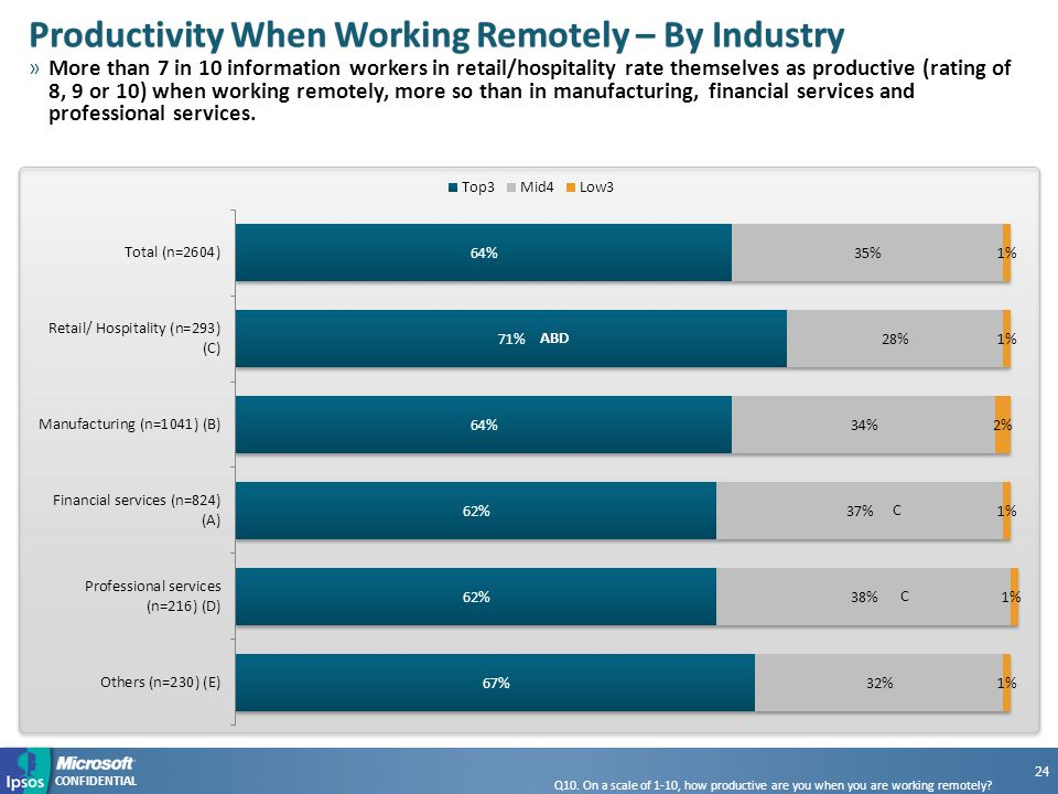 CONFIDENTIAL Productivity When Working Remotely – By IndustryProductivity When Working Remotely – By Industry »More than 7 in 10 information workers in retail/hospitality rate themselves as productive (rating of 8, 9 or 10) when working remotely, more so than in manufacturing, financial services and professional services.