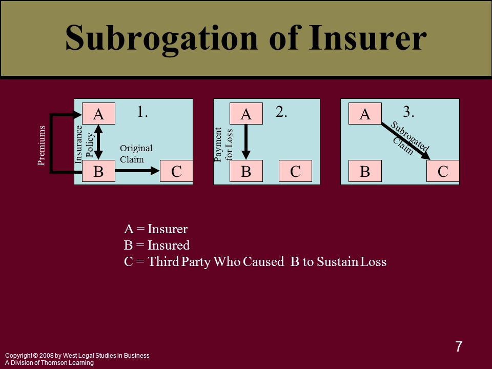 Copyright © 2008 by West Legal Studies in Business A Division of Thomson Learning 7 Subrogation of Insurer A BC 1.