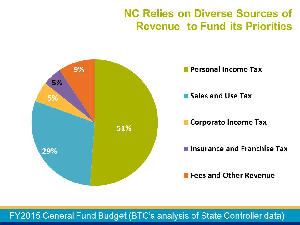 NC Relies on Diverse Sources of Revenue to Fund its Priorities FY2015 General Fund Budget (BTC's analysis of State Controller data)