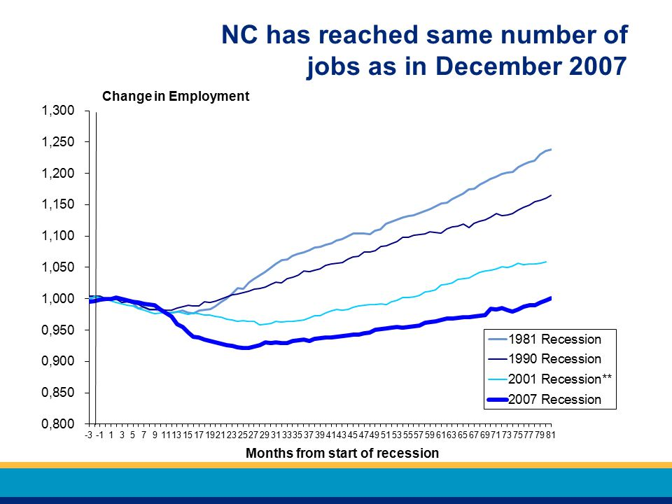 NC has reached same number of jobs as in December 2007