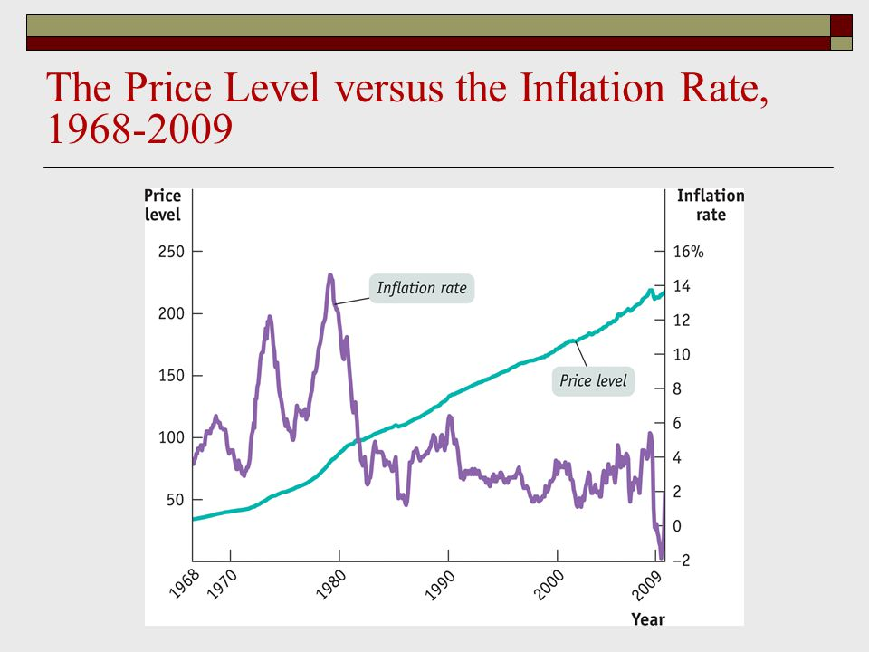 The Price Level versus the Inflation Rate,