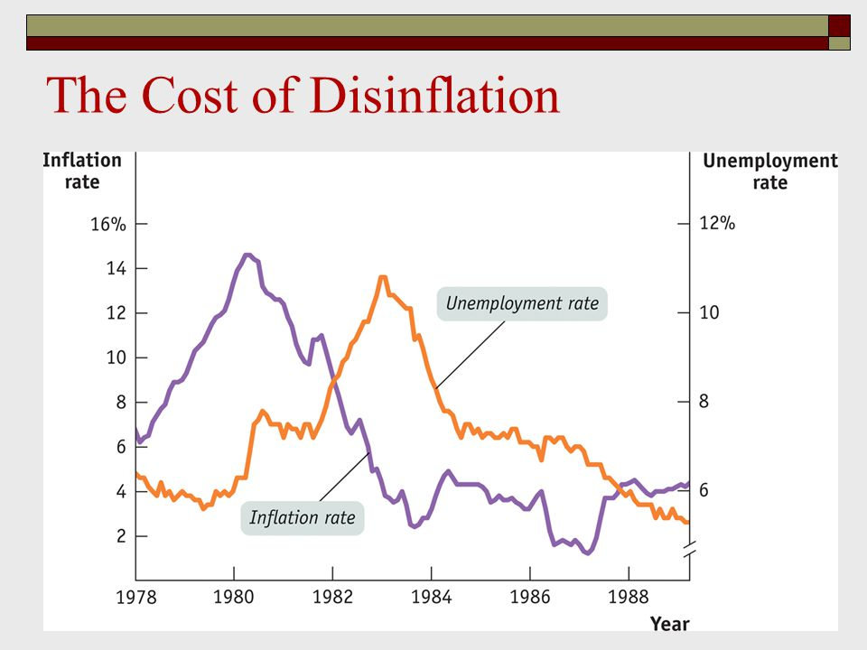 The Cost of Disinflation