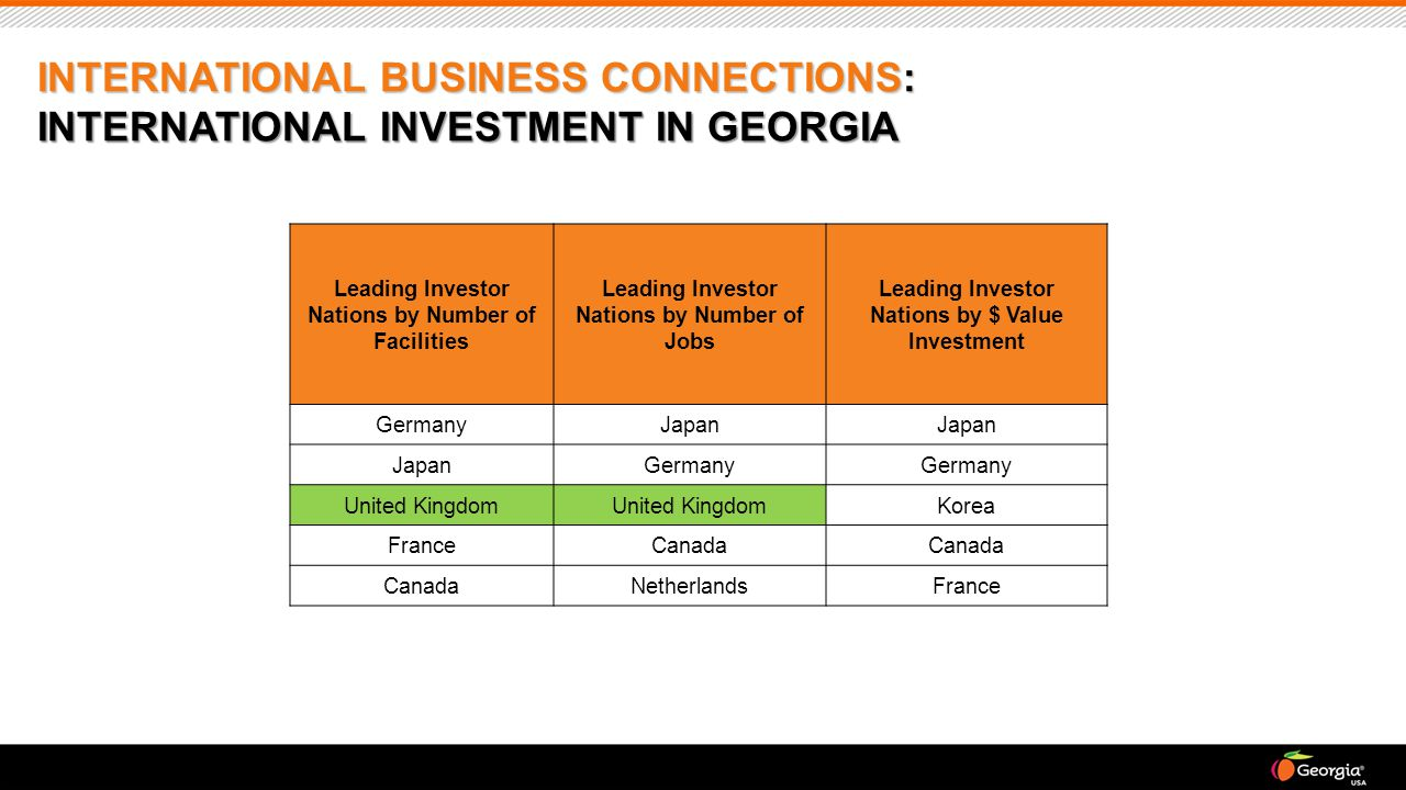 INTERNATIONAL BUSINESS CONNECTIONS: INTERNATIONAL INVESTMENT IN GEORGIA Leading Investor Nations by Number of Facilities Leading Investor Nations by Number of Jobs Leading Investor Nations by $ Value Investment GermanyJapan Germany United Kingdom Korea FranceCanada NetherlandsFrance
