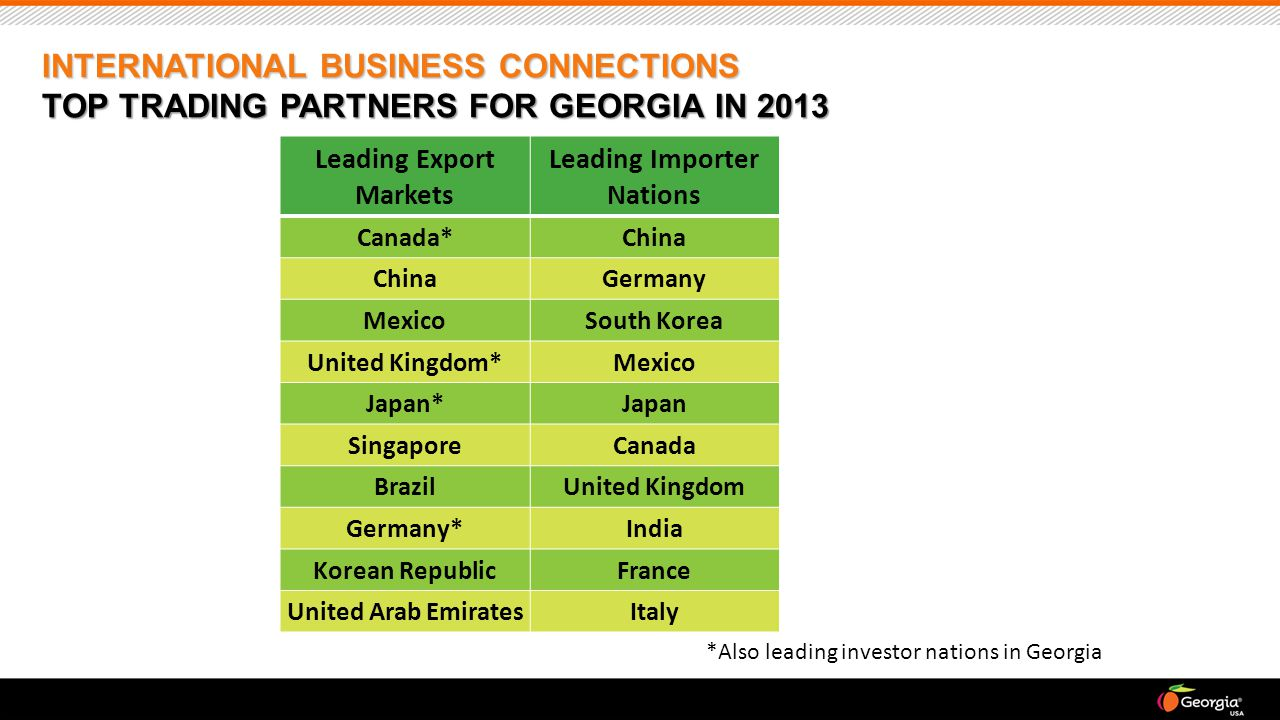 INTERNATIONAL BUSINESS CONNECTIONS TOP TRADING PARTNERS FOR GEORGIA IN 2013 Leading Export Markets Leading Importer Nations Canada*China Germany MexicoSouth Korea United Kingdom*Mexico Japan*Japan SingaporeCanada BrazilUnited Kingdom Germany*India Korean RepublicFrance United Arab EmiratesItaly *Also leading investor nations in Georgia