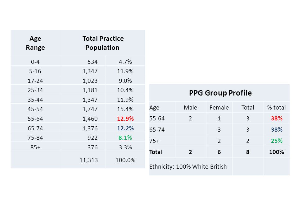 PPG Group Profile AgeMaleFemaleTotal% total % % % Total268100% Ethnicity: 100% White British Age Range Total Practice Population % , % ,0239.0% , % , % , % , % , % % % 11, %