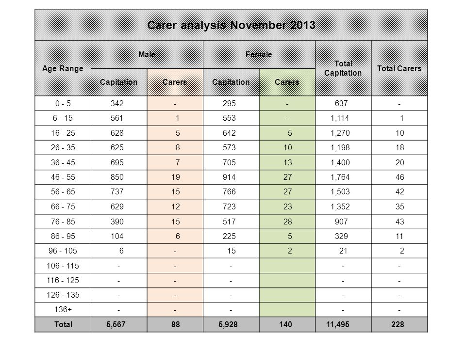Carer analysis November 2013 Age Range MaleFemale Total Capitation Total Carers CapitationCarersCapitationCarers , , , , , , , Total 5, , ,