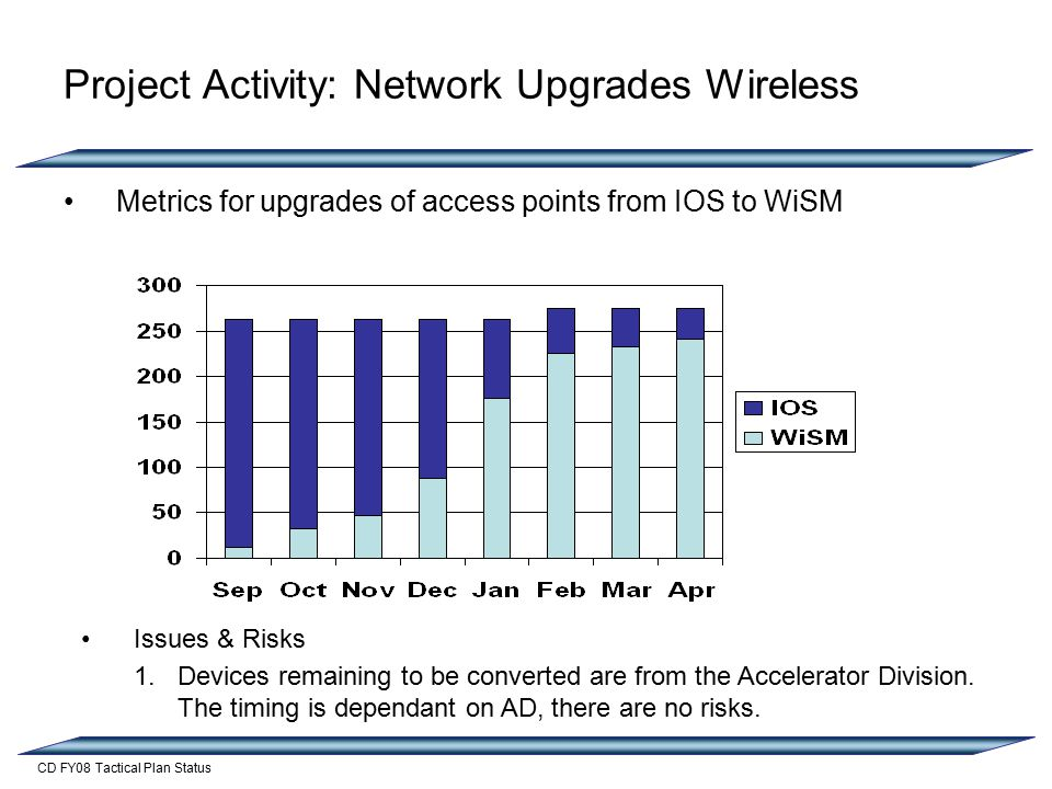 CD FY08 Tactical Plan Status Project Activity: Network Upgrades Wireless Metrics for upgrades of access points from IOS to WiSM Issues & Risks 1.Devices remaining to be converted are from the Accelerator Division.