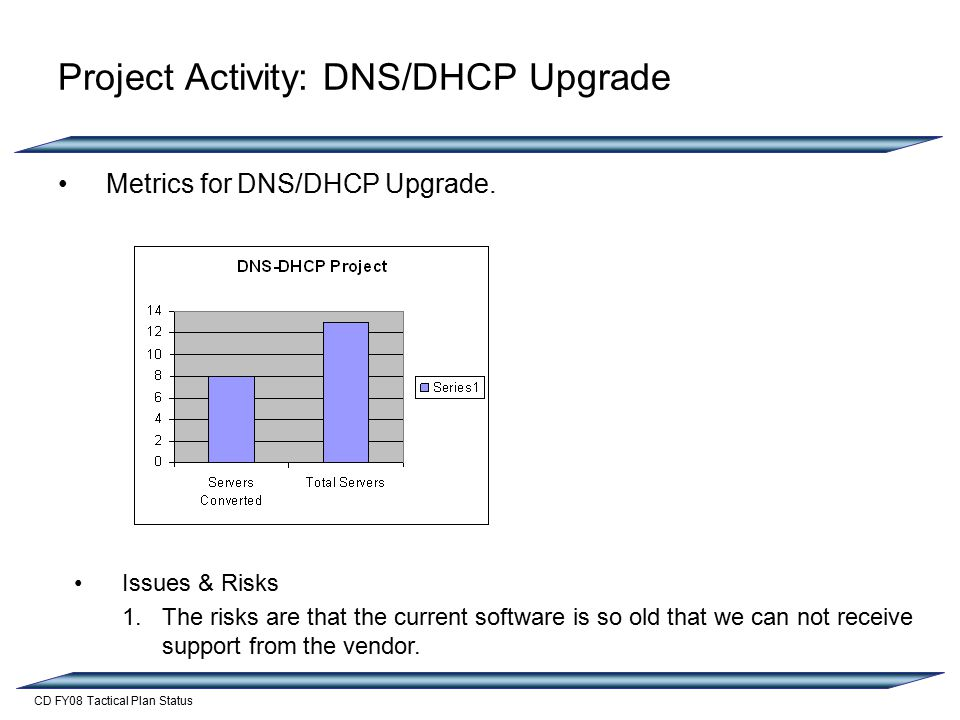 CD FY08 Tactical Plan Status Project Activity: DNS/DHCP Upgrade Metrics for DNS/DHCP Upgrade.