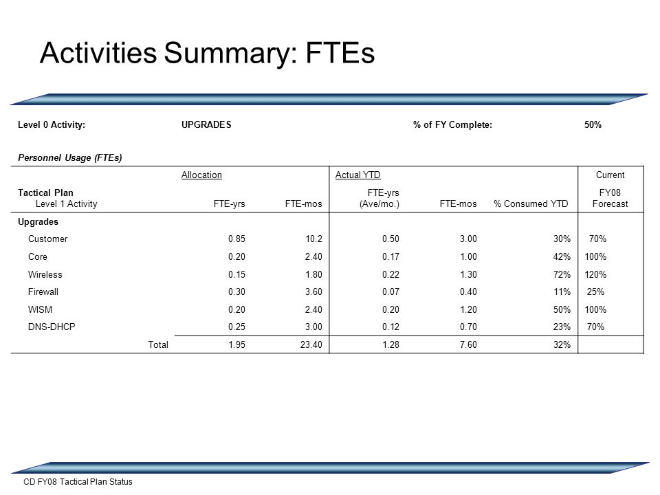 CD FY08 Tactical Plan Status Activities Summary: FTEs Level 0 Activity:UPGRADES% of FY Complete:50% Personnel Usage (FTEs) AllocationActual YTD Current Tactical Plan Level 1 ActivityFTE-yrsFTE-mos FTE-yrs (Ave/mo.)FTE-mos% Consumed YTD FY08 Forecast Upgrades Customer % 70% Core %100% Wireless %120% Firewall % 25% WISM %100% DNS-DHCP % 70% Total %