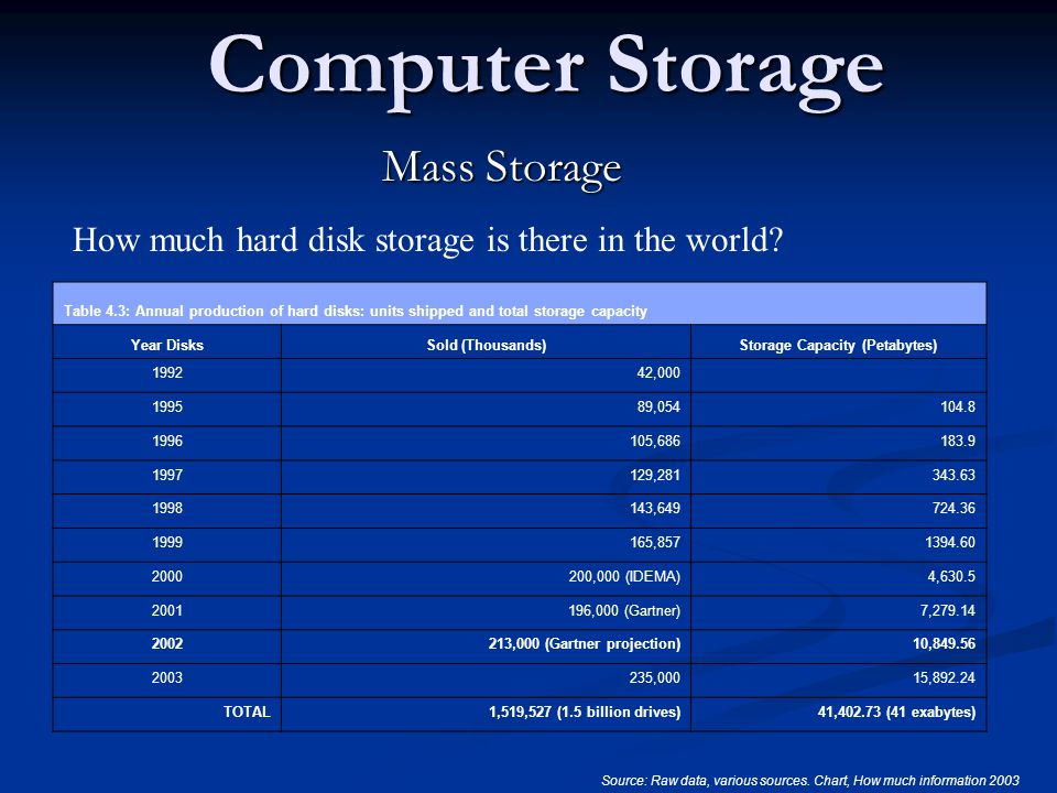 Computer Storage M How Much Hard Disk Is There In The World