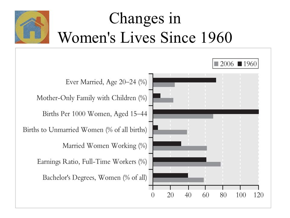 Changes in Women s Lives Since 1960
