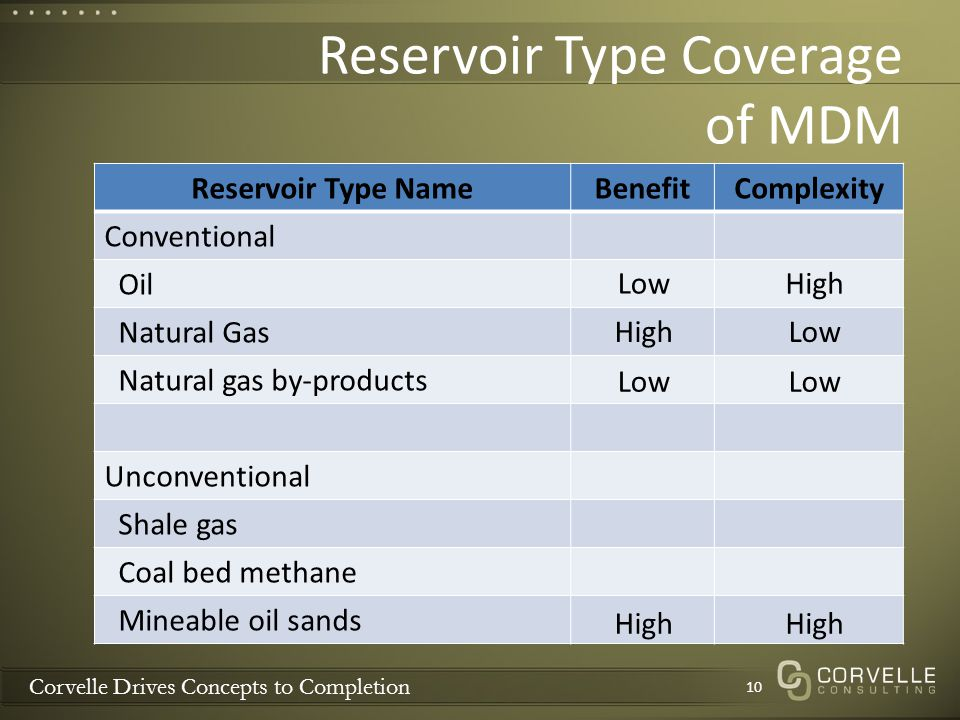 Corvelle Drives Concepts to Completion Reservoir Type Coverage of MDM 10 Reservoir Type NameBenefitComplexity Conventional Oil Natural Gas Natural gas by-products Unconventional Shale gas Coal bed methane Mineable oil sands High LowHigh Low