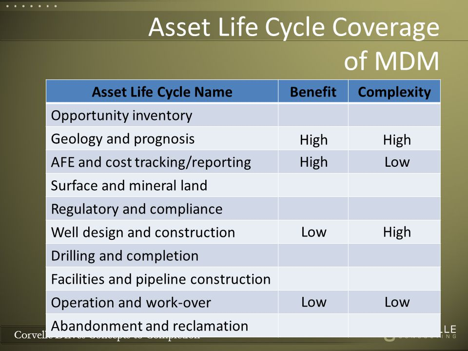 Corvelle Drives Concepts to Completion Asset Life Cycle Coverage of MDM 12 Asset Life Cycle NameBenefitComplexity Opportunity inventory Geology and prognosis AFE and cost tracking/reporting Surface and mineral land Regulatory and compliance Well design and construction Drilling and completion Facilities and pipeline construction Operation and work-over Abandonment and reclamation High LowHigh Low