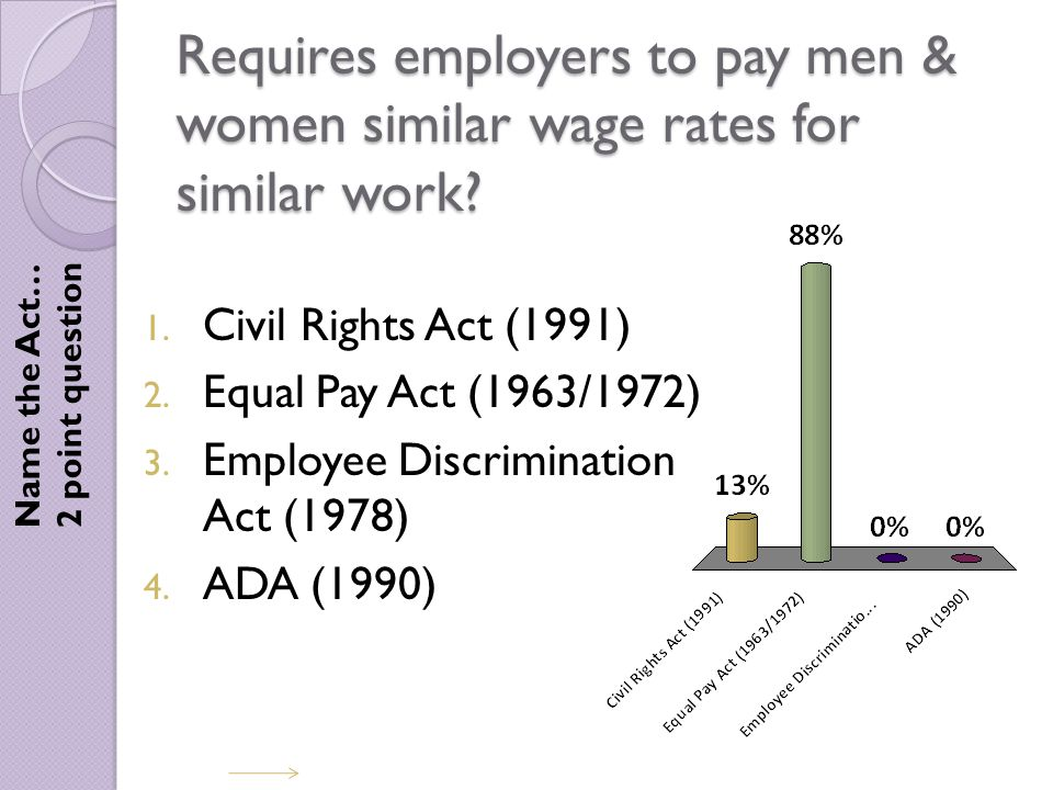 Requires employers to pay men & women similar wage rates for similar work.