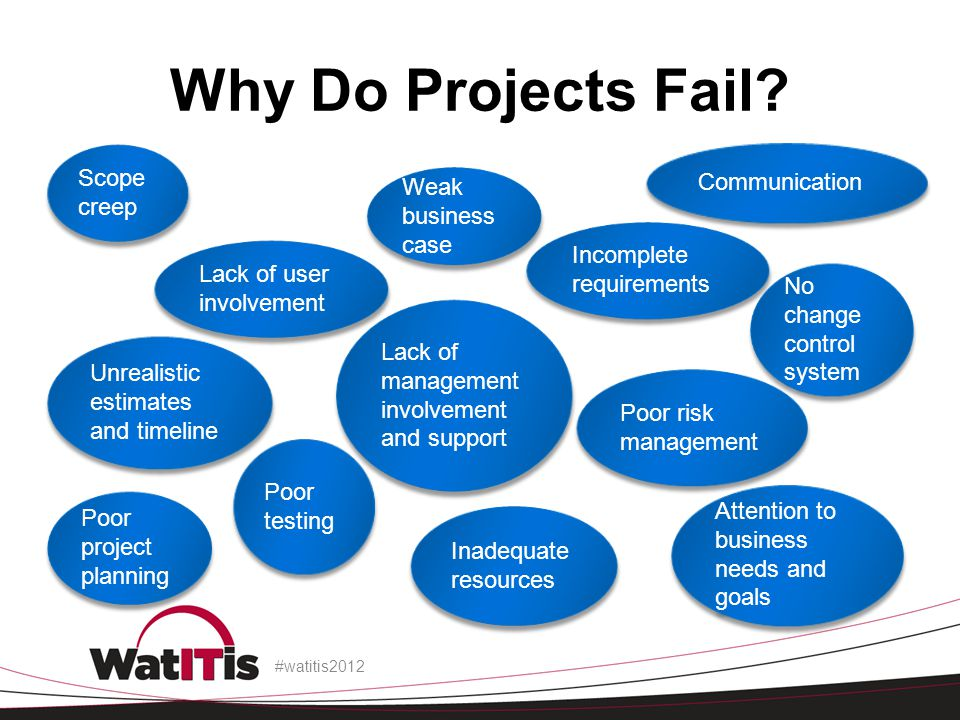 Why Do Projects Fail. #watitis2012.