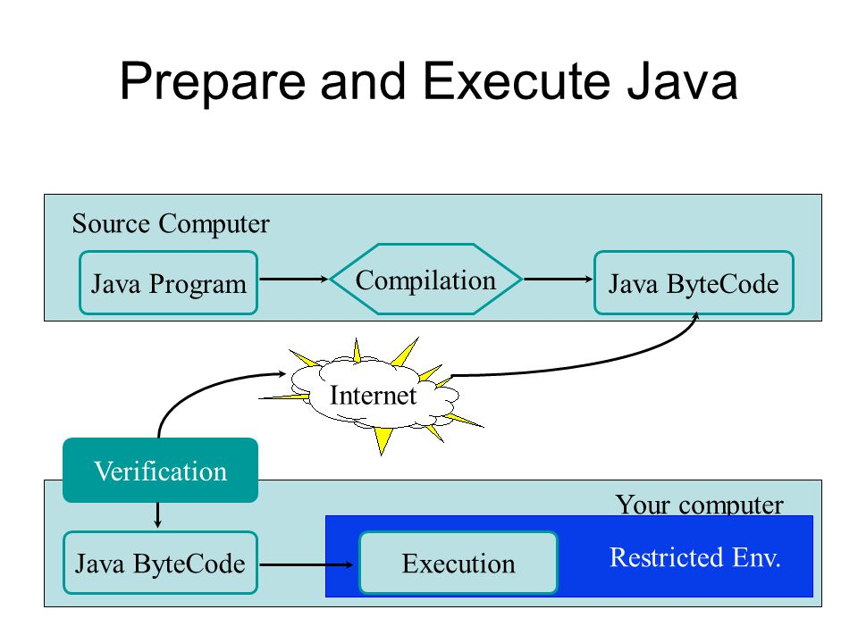 Java Developer s Kit (II) Java Compiler Java Interpreter Java SourceJava Bytecode Compile Run.java.class Java Dis-assembler