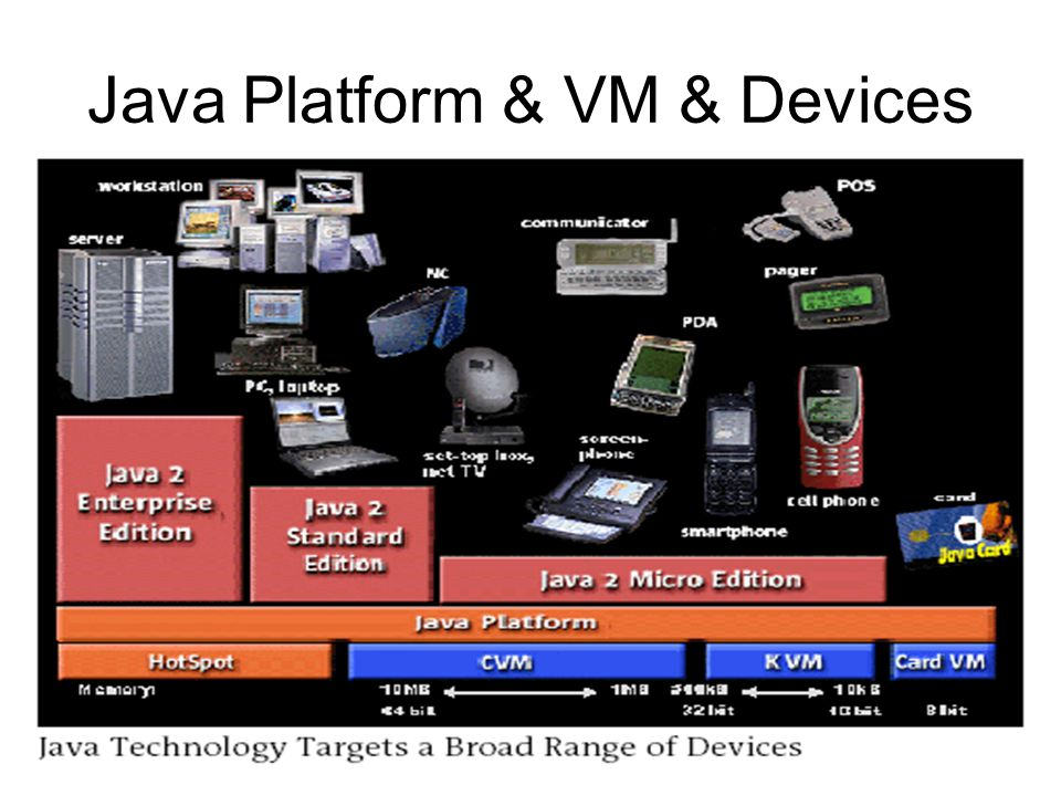 Not just one JVM, but a whole family JVM (J2EE & J2SE) –Well-known Java Virtual Machine.