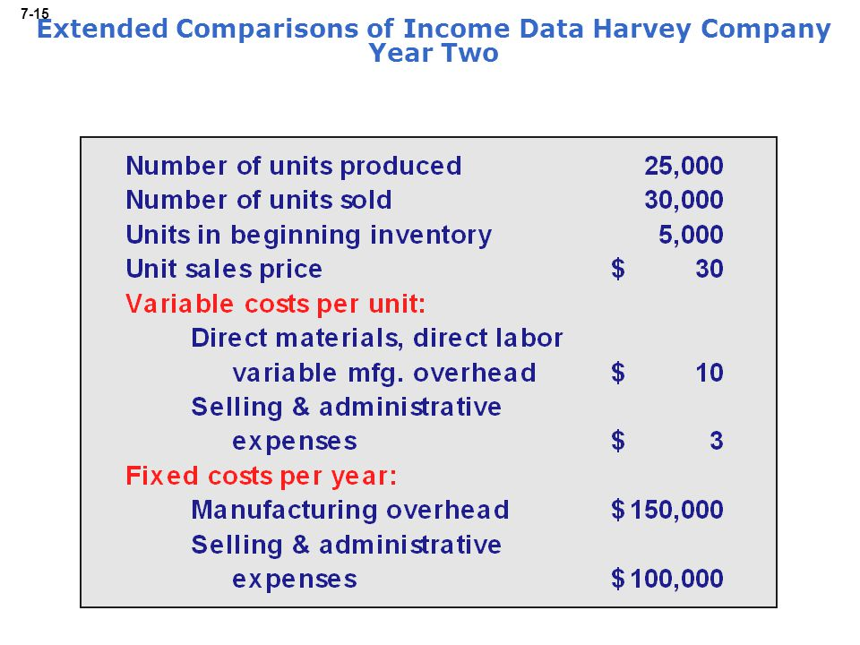 7-15 Extended Comparisons of Income Data Harvey Company Year Two
