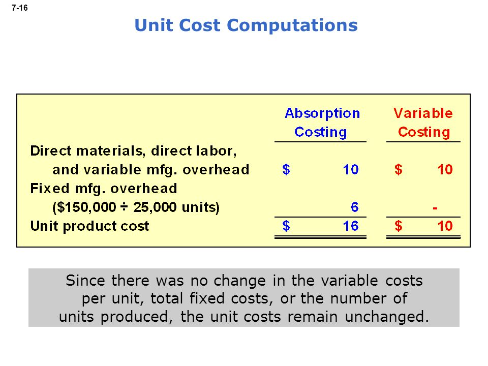 7-16 Unit Cost Computations Since there was no change in the variable costs per unit, total fixed costs, or the number of units produced, the unit costs remain unchanged.