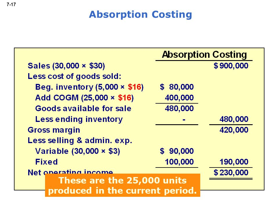 7-17 Absorption Costing These are the 25,000 units produced in the current period.