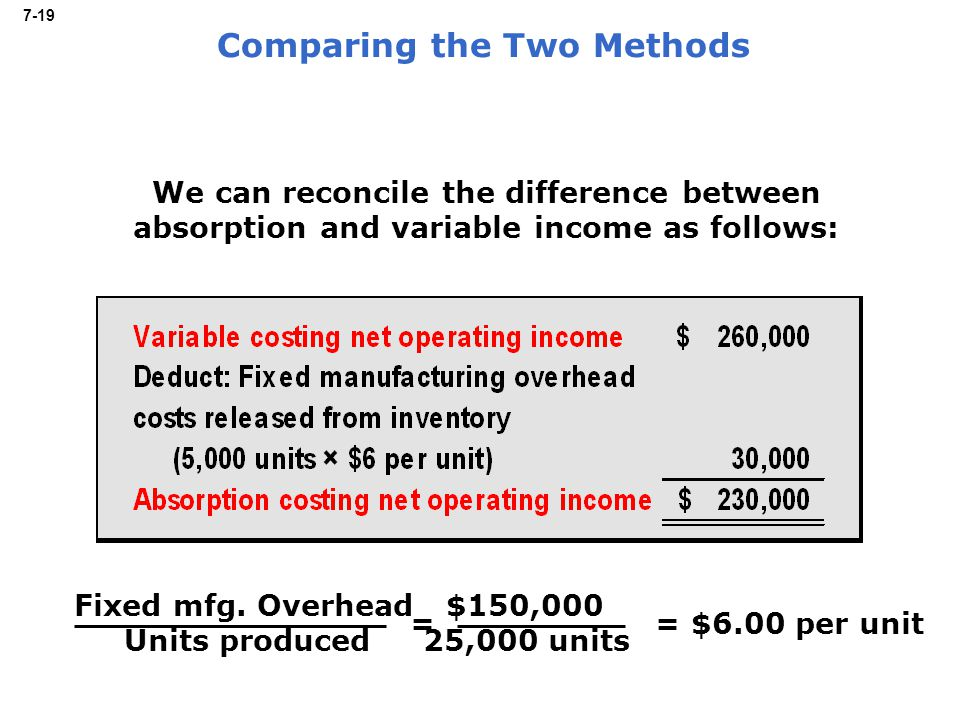 7-19 We can reconcile the difference between absorption and variable income as follows: Fixed mfg.