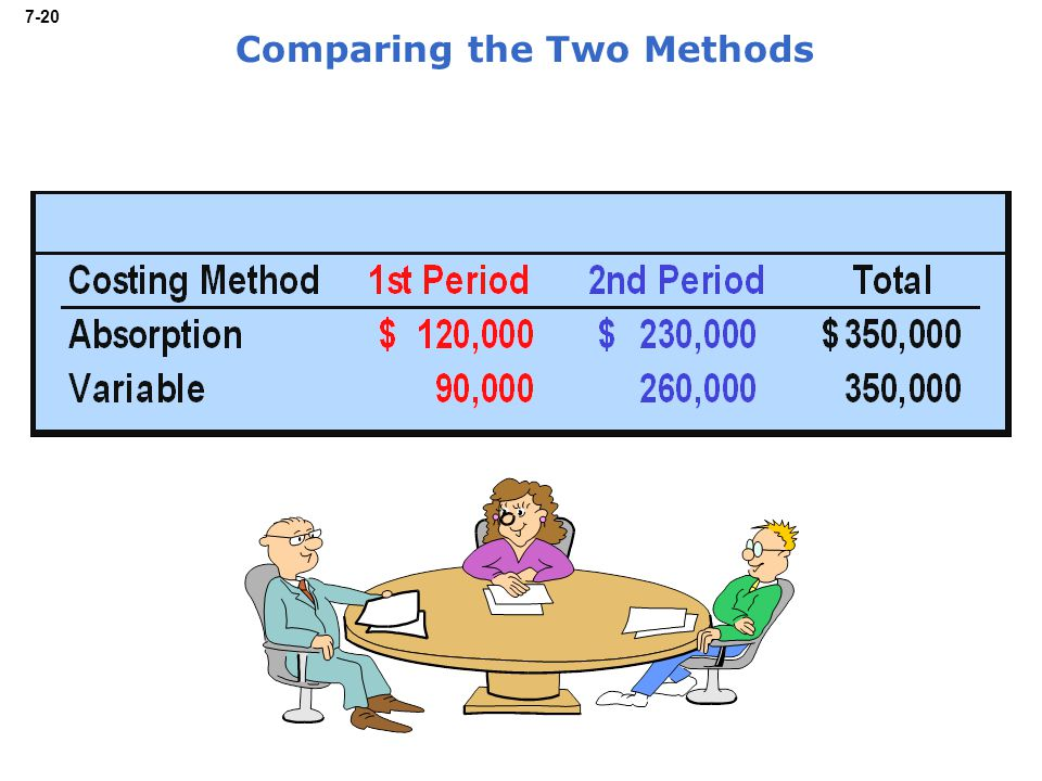 7-20 Comparing the Two Methods
