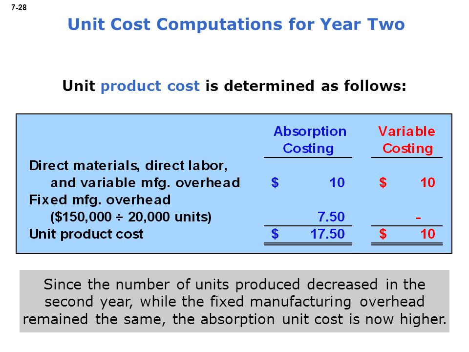 7-28 Unit product cost is determined as follows: Unit Cost Computations for Year Two Since the number of units produced decreased in the second year, while the fixed manufacturing overhead remained the same, the absorption unit cost is now higher.