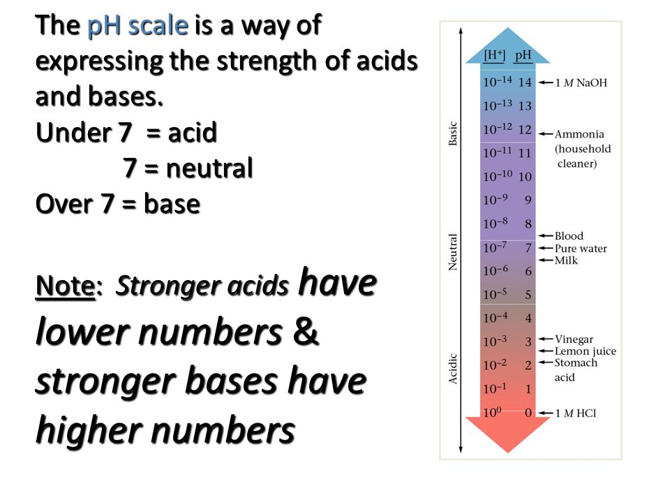 The pH scale is a way of expressing the strength of acids and bases.