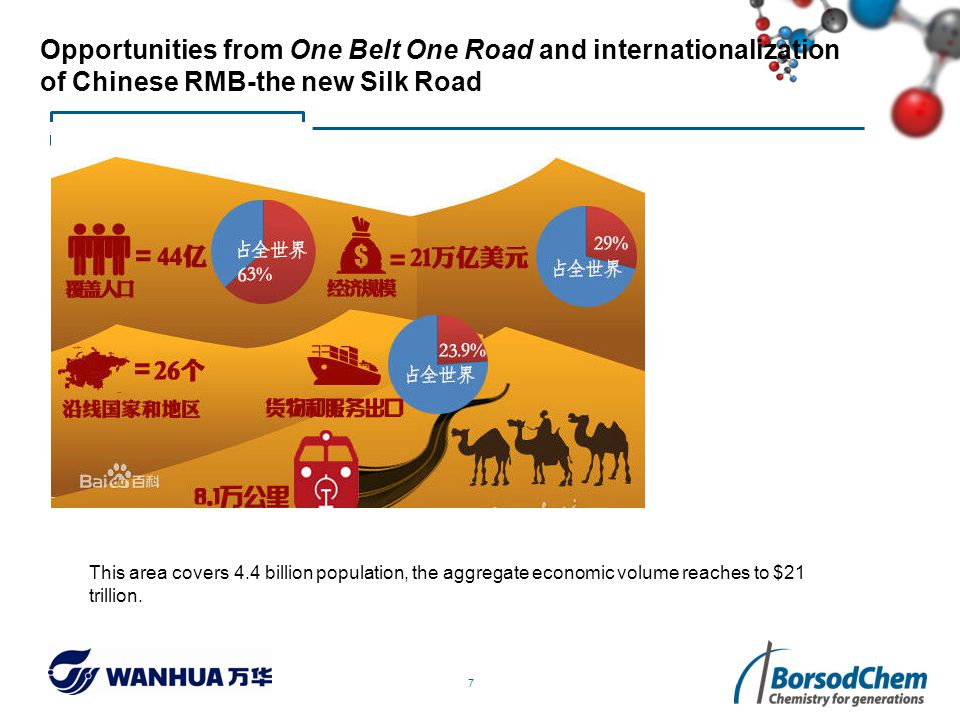 7 Opportunities from One Belt One Road and internationalization of Chinese RMB-the new Silk Road This area covers 4.4 billion population, the aggregate economic volume reaches to $21 trillion.